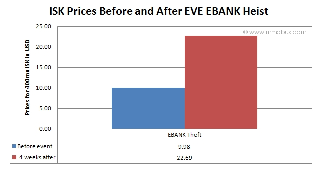 http://www.mmobux.com/img-article/ISK-Prices-Before-and-After-EBANK-Heist.jpg