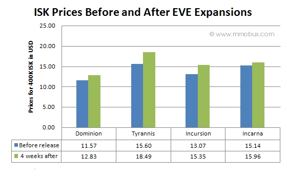 http://www.mmobux.com/img-article/ISK-Prices-Before-and-After-EVE-Expansions.jpg