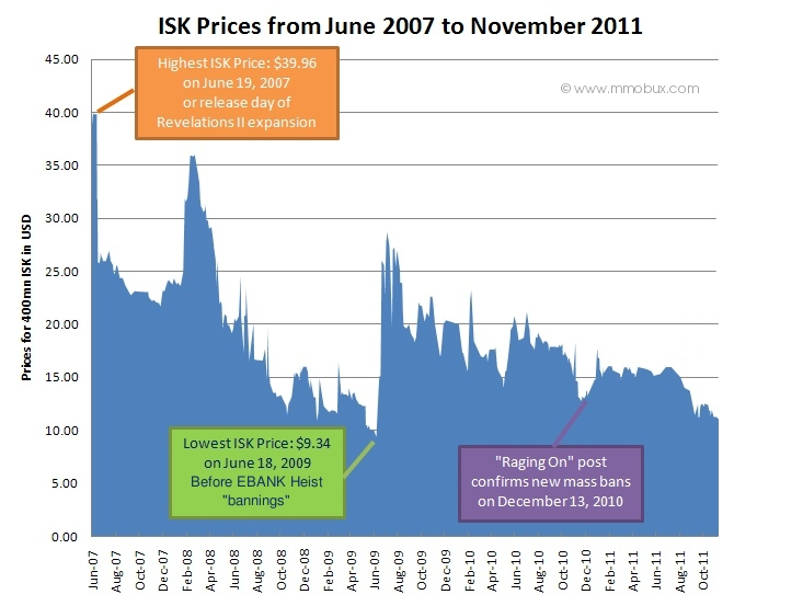 http://www.mmobux.com/img-article/ISK-Prices-Four-Events-Plotted.jpg