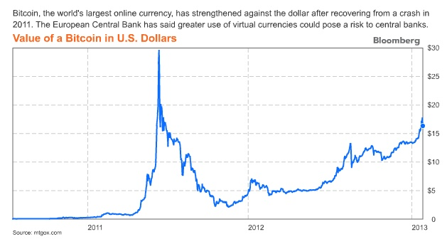 http://www.mmobux.com/img-article/Value-of-Bitcoin_in_USD.jpg