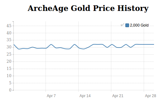 ArcheAge Gold price history in April 2016