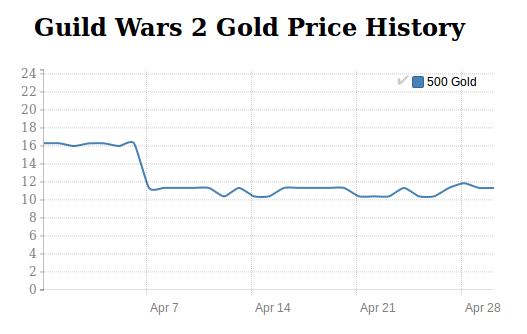 Guild Wars 2price history in April 2016