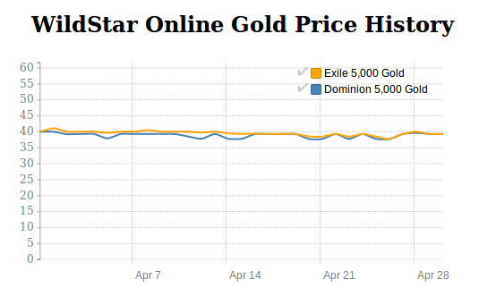 WildStar Gold price history in April 2016