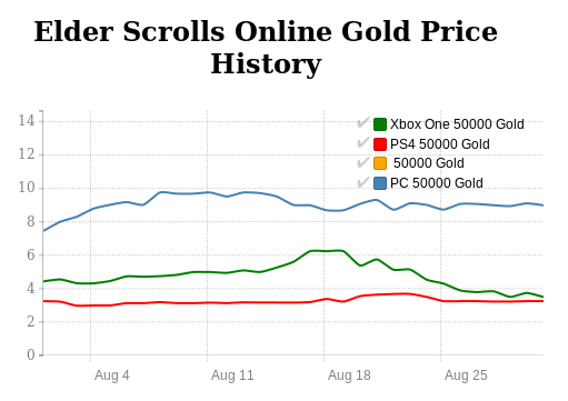 Elder Scrolls Online Gold price history in August 2016