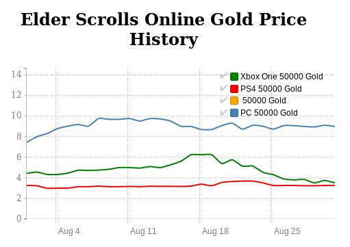 Elder Scrolls Online Gold price history in August 2016
