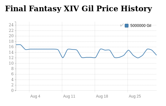 FFXIV Gil price history in August 2016