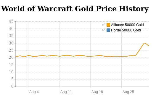 World of Warcraft Gold price history in August 2016