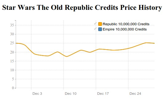 SWTOR Credits price history in December 2015