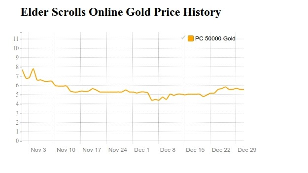 ESO Gold price history in November and December 2016