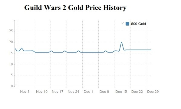 GW 2 Gold price history in November and December 2016