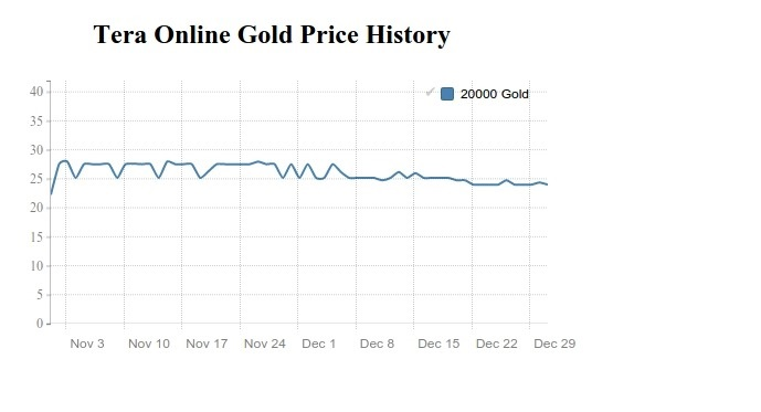 Tera Gold price history in November and December 2016