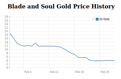 Blade and Soul Gold price history in January 2016