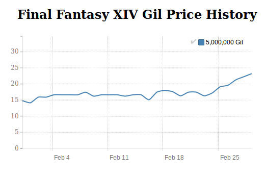 FFXIV Gil price history in January 2016