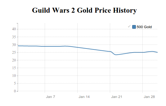 Guild Wars 2 Gold price history in January 2016