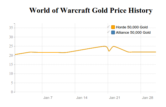 World of Warcraft Gold price history in January 2016