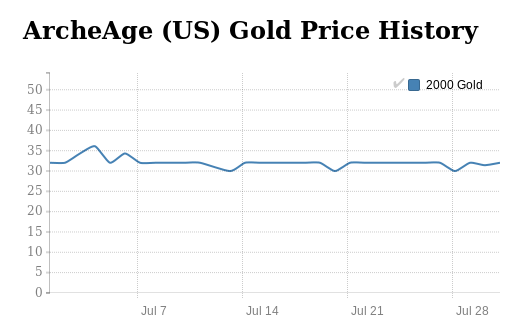 ArcheAge Gold price history in July 2016