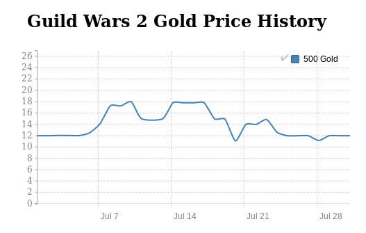 Guild Wars 2 Gold price history in July 2016