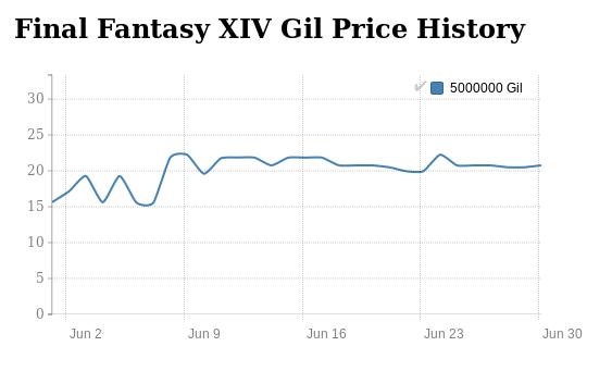 FFXIV Gil price history in June 2016