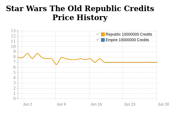 SWTOR Credits price history in June 2016