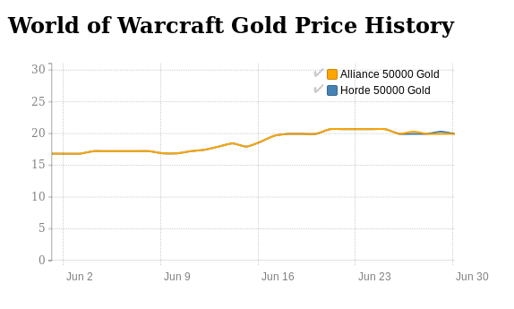 WoW Gold price history in June 2016