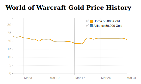 World of Warcraft price history in March 2016
