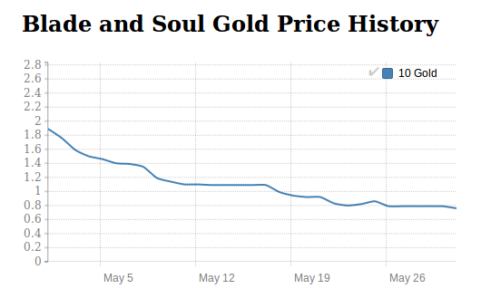Blade and Soul Gold price history in May 2016