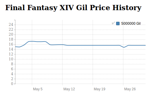 FFXIV Gil price history in May 2016
