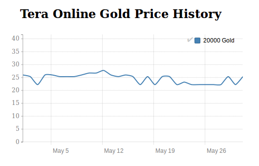 Tera Gold price history in May 2016
