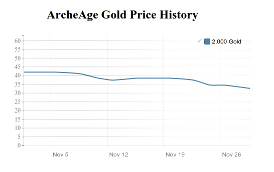 archeage gold price history in october 2015