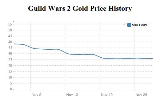 guild wars 2 price history in october 2015
