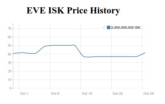 eve online isk price history in october 2015