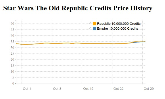 swtor us credits price history in October 2015