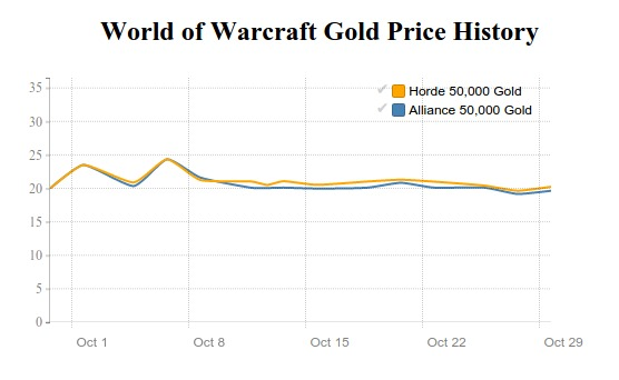 world of warcraft gold price history in October 2015