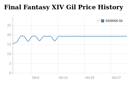 Final Fantasy XIV price history in October 2016