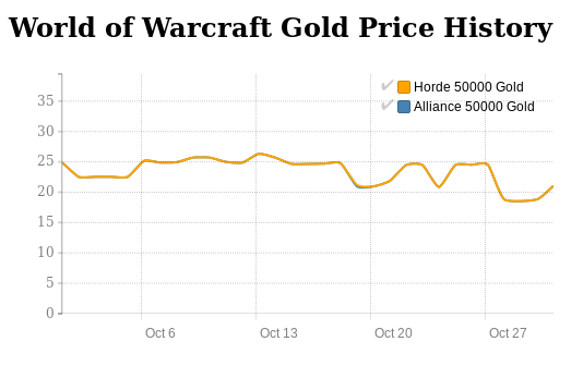 World of Warcraft Gold price history in October 2016