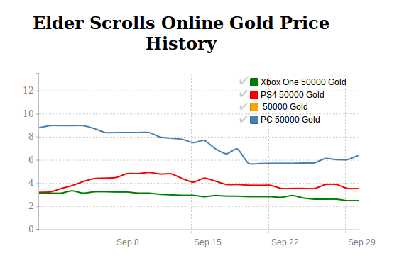 Elder Scrolls Online Gold price history in September 2016