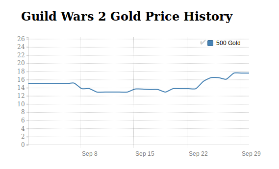 Guild Wars 2 Gold price history in September 2016