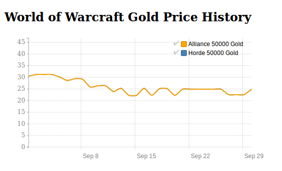 World of Warcraft Gold price history in September 2016
